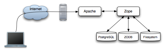 The usual setup: Apache as a frontend using mod_rewrite+proxy to send requests to the Zope backend