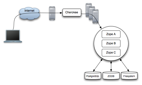 Cherokee as a frontend to a multi-server multi-instance Zope+ZEO setup