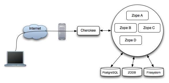 Cherokee as a frontend to a multi-instance Zope+ZEO setup